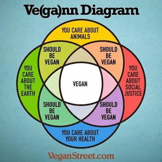 Vegan Diagram